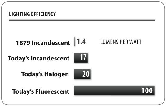 Lighting Efficiency