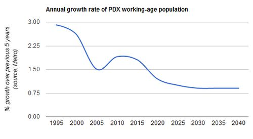 Working-age growth