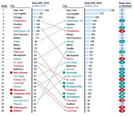 McKinsey_Top_30_Cities_1978_2010